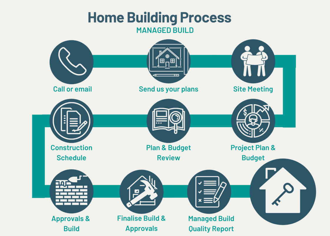 Managed Build Home Building Process, Step by step process of building a Custom Modern House